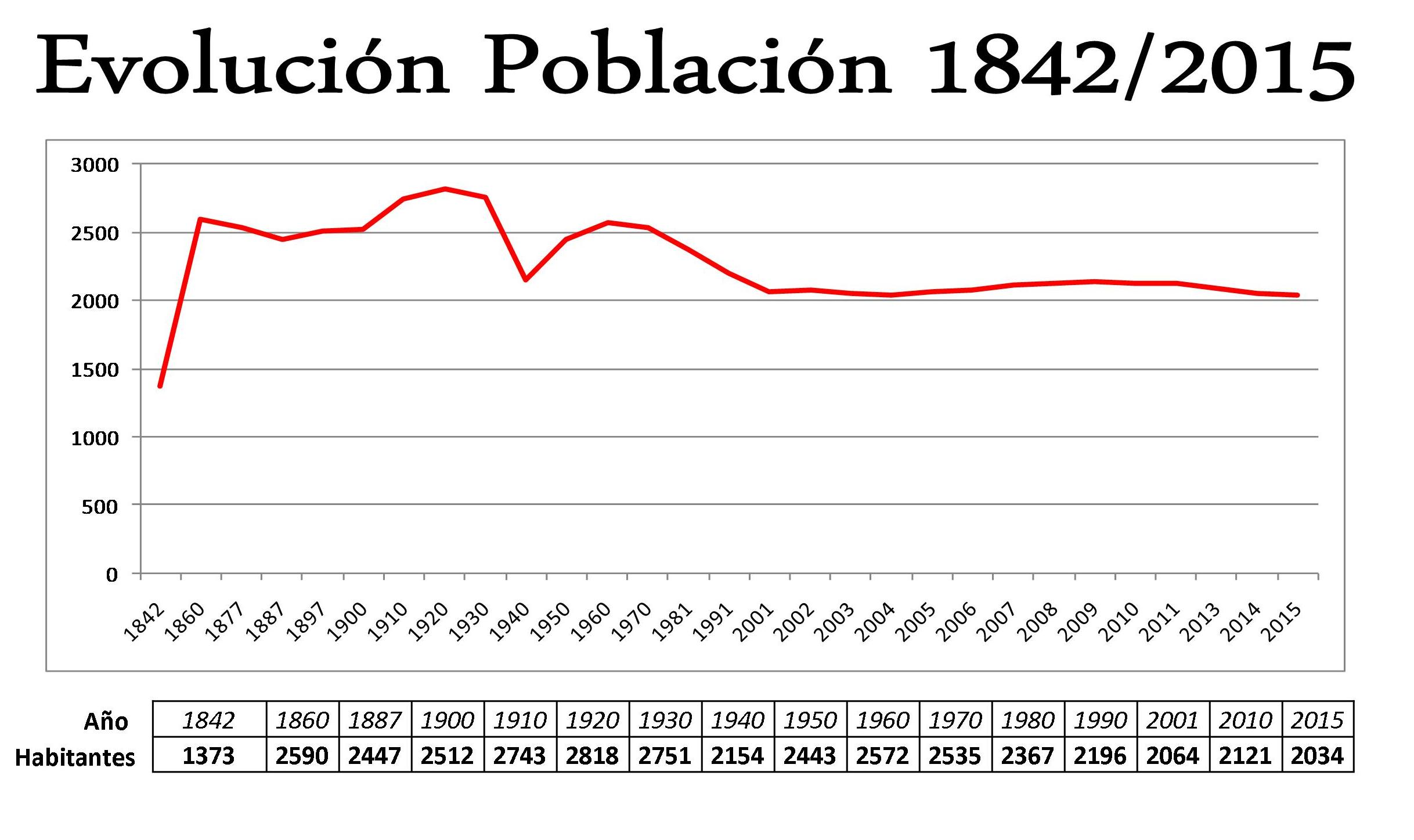 Evolución Población 2015