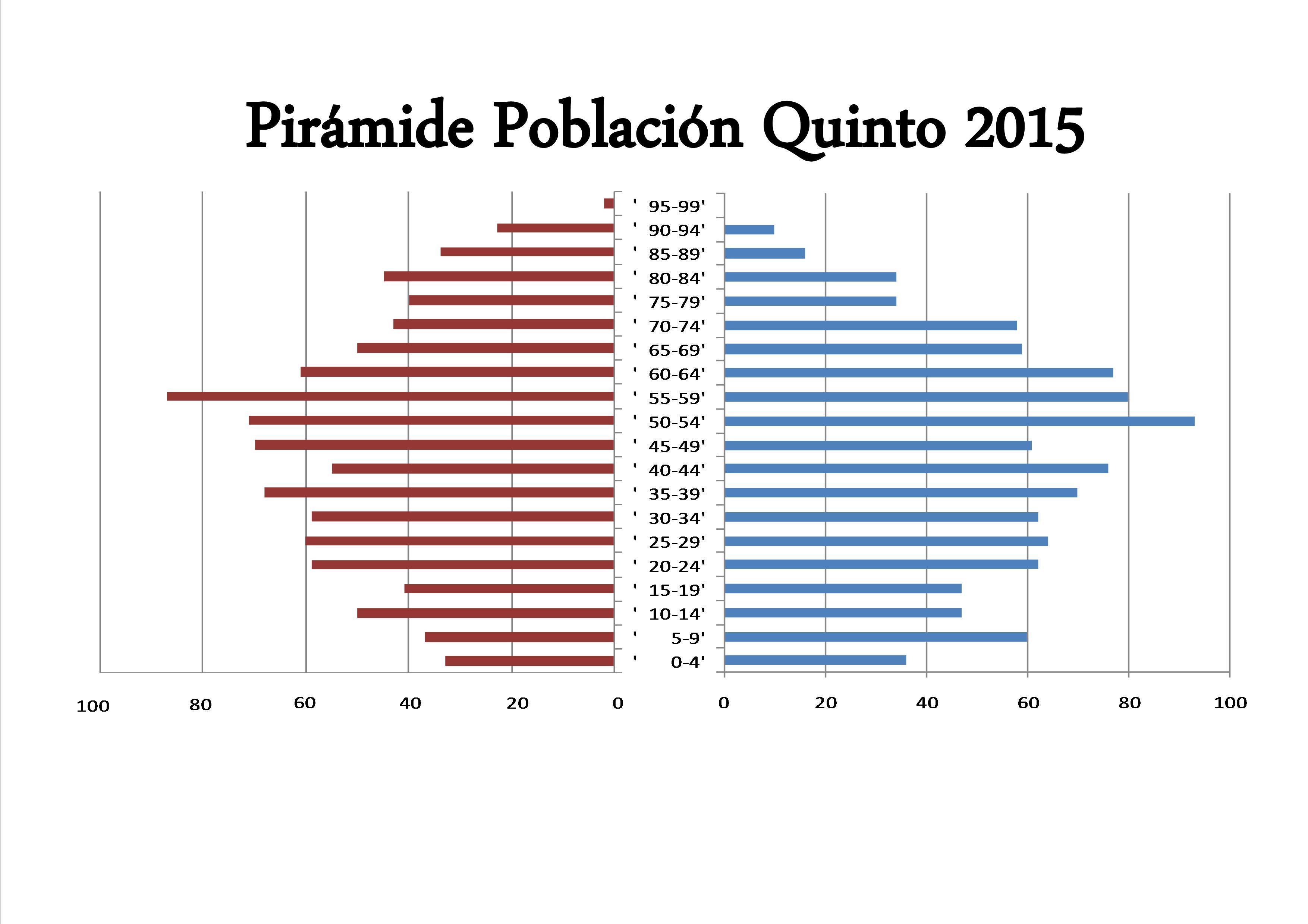 Pirámide de población Quinto 2015